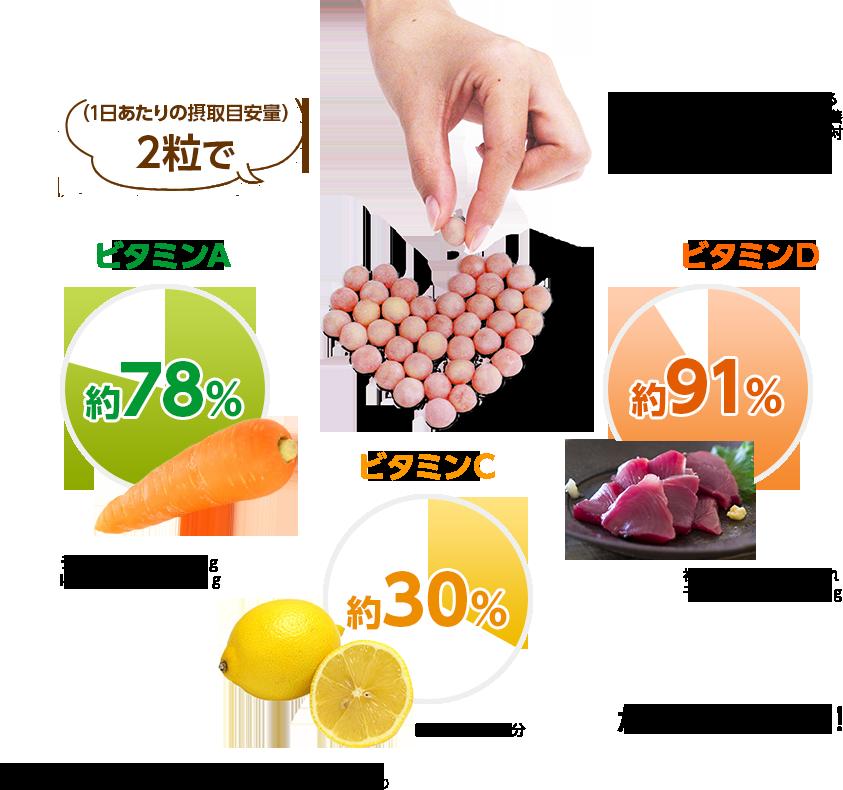 1日あたりの摂取目安量に含まれる機能に関する表示を行っている栄養成分の量が栄養素等表示基準値(対象年齢18歳以上、基準熱量2,200kcal)に占める割合 (1日あたりの摂取目安量)2粒で ビタミンA約78%(うなぎ蒲焼1/2串:40gにんじん中1/4本:50g) ビタミンC約30%(レモン約1.5個分) ビタミンD約91%(初かつおの刺身約6切れ干ししいたけ9個:36g) が摂取できます! 五訂日本食品標準成分表※廃棄分を考慮、当該表示の例示「レモン○個分のビタミンC配合(果汁換算)」より